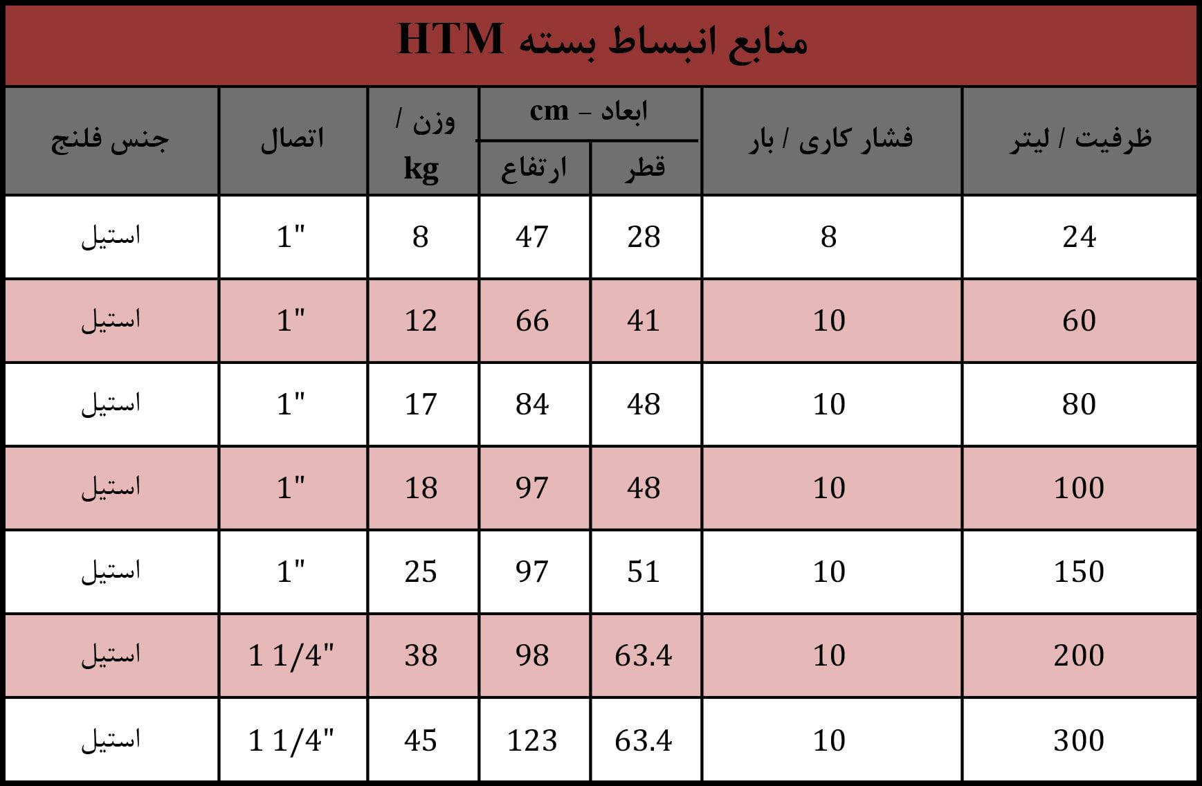 منابع انبساط بسته HTM