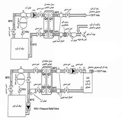 مبدل حرارتی صفحه ای دانفوس   توضیحات مبدل حرارتی صفحه ای دانفوس