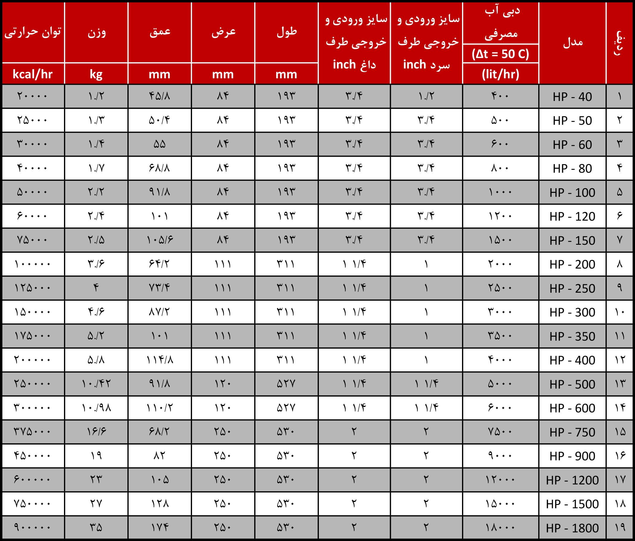 جدول ظرفیت و مشخصات فنی مبدل های حرارتی هپاکو( آب به آب )